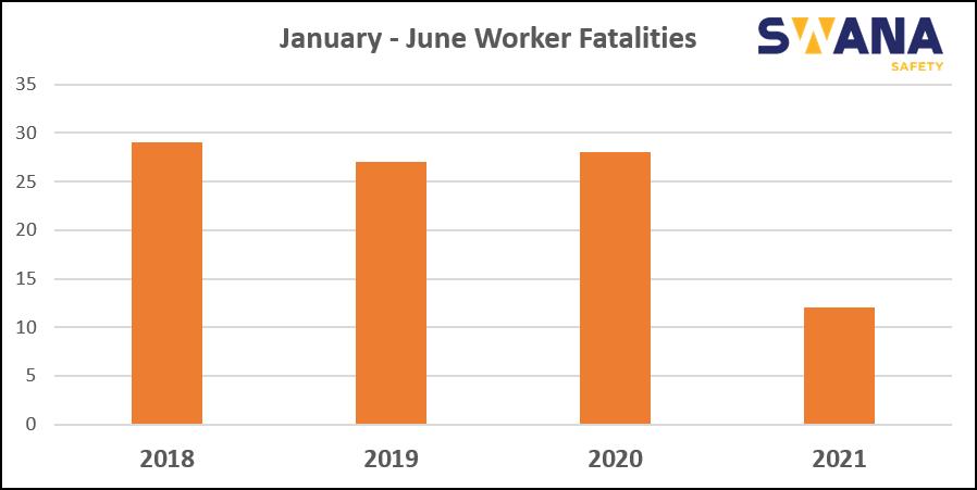 June 2021 Worker Fatality Chart